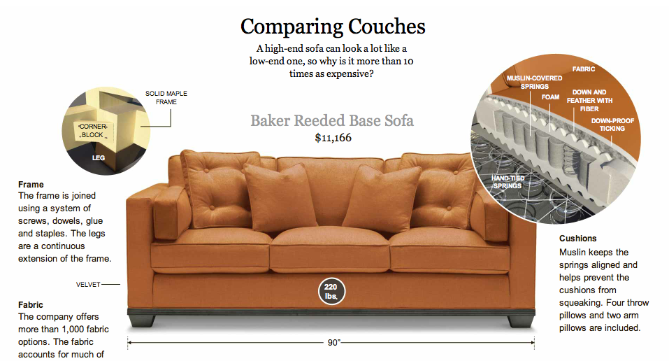 Sofa Graphic Yzing The Couch Steven Kurutz Nyt 2 27 13